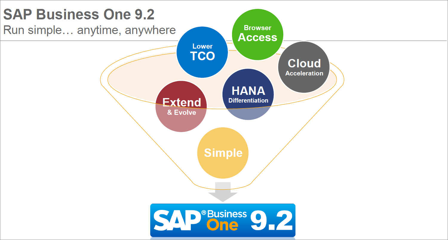 Nieuw in SAP Business One 9.2.